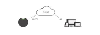 Sensohive Cloud Licentie